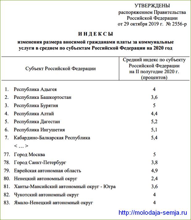 Изменение тарифов ЖКХ с 1 июля 2020 года