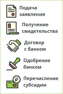 Изображение - Молодым семьям сертификат на жилье skhema-programmy-molodaya-semya
